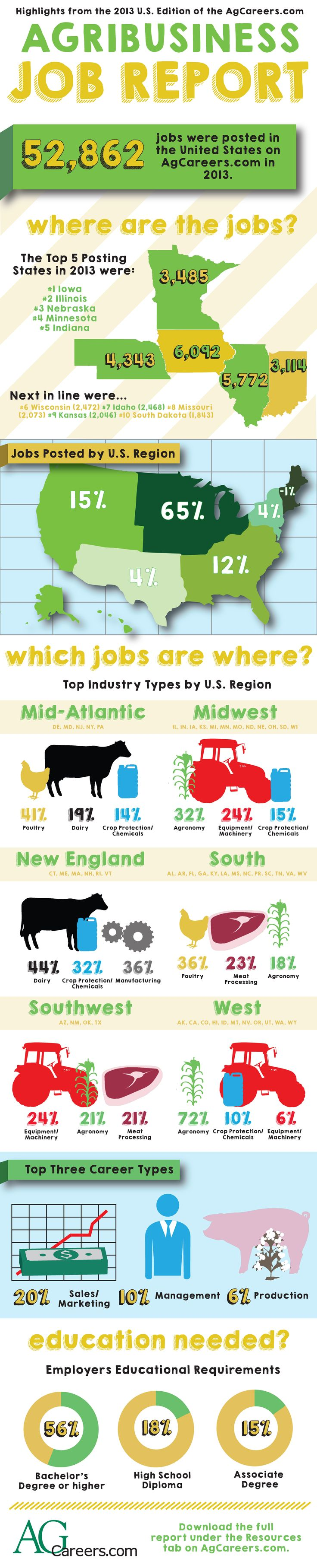 2013 AgCareers.com US Agribusiness Job Report. Stats taken from AgCareers.com. Download the full report: http://www.agcareers.com/us-job-outlook.cfm?year=2013