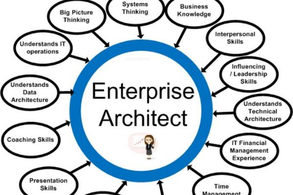 Enterprise Architect Boot Camp, the Enterprise Architect Boot Camp workshop. For more information about schedule and offerings, enterprise architect planning.