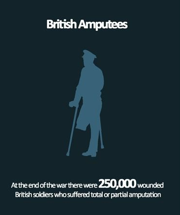British Amputees of WW1 - Infographic