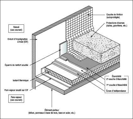 Les différents constituants d'un système d'étanchéité toiture terrasse - Etanchéité toiture terrasse