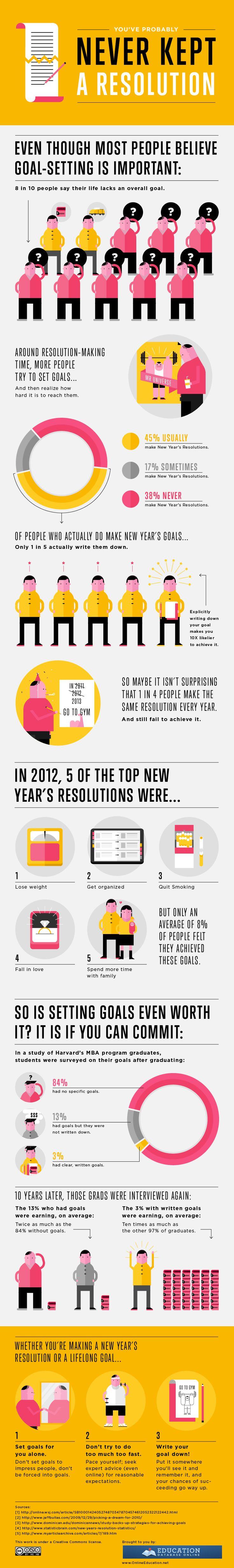 Unique Infographic Design, You've Probably Never Kept A Resolution via @sabela2 #Infographic #Design