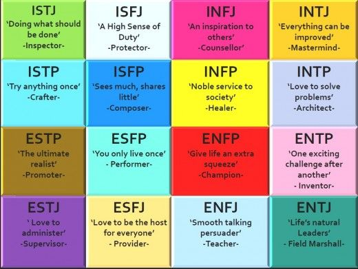myers-briggs character archetypes