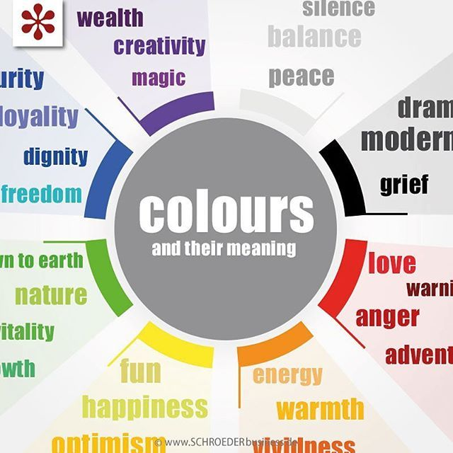 Farben und ihre Bedeutung colours and their meanings  #coloursoftherainbow #blue #red #purple #green #yellow #orange #white #black #grey #circle #meanings #colours #abstract #infographic #illustration #design #communicationdesign #art #designagentur #marketing #rainbow #graphic #artwork #gestaltung #designagency #colourwheel #visualcommunication #DesignYourMind #designlovers