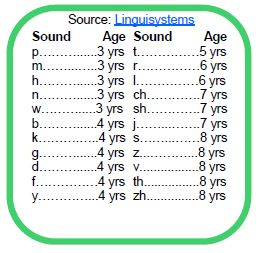 Teaching Sounds to Children with Speech Delays