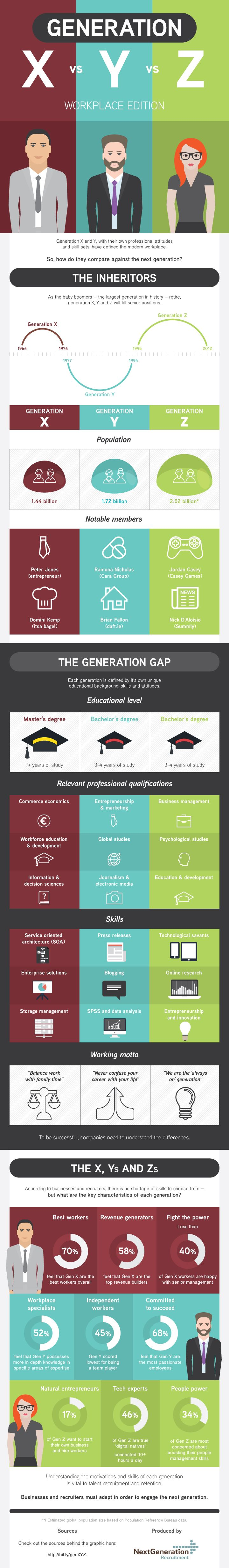 Generations X, Y and Z, with their own respective attitudes and attributes, have defined the modern workplace. Understanding the motivations and skills of each of these generations is paramount to recruiting and retaining the right people. So, how do the generations compare with each other? Find out in this latest infographic. Generation X vs Y …