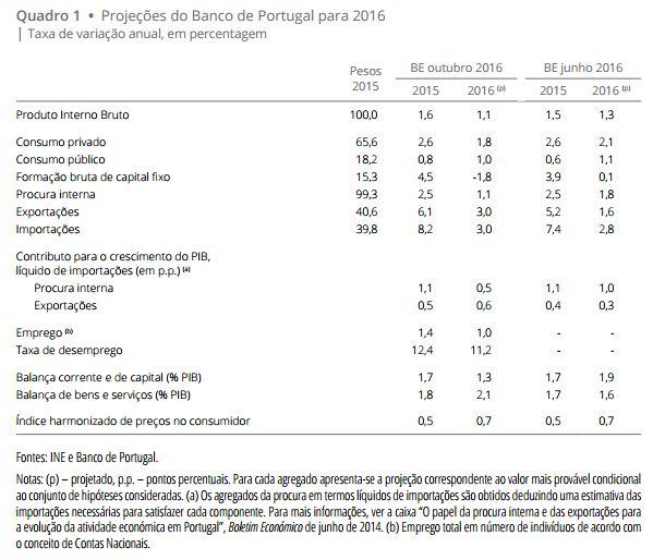 Projeções Macroeconómicas 2016 - Inflação deve fechar nos 0,7%