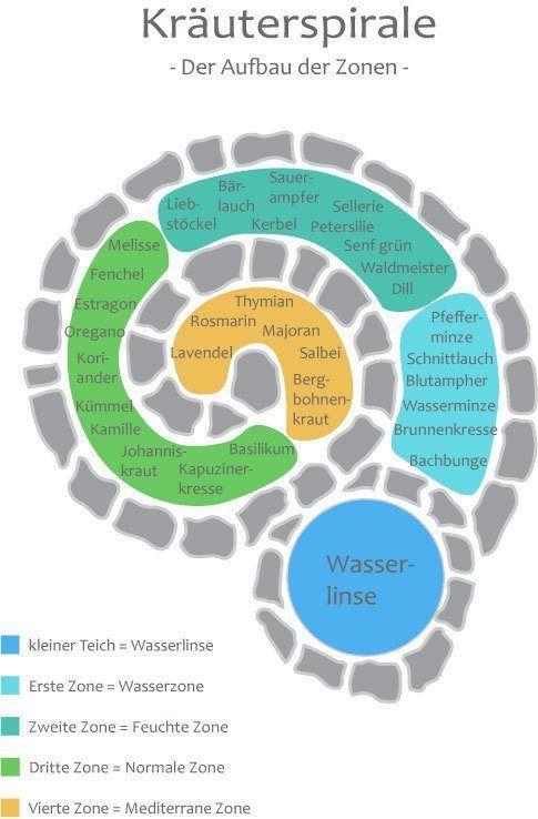 Kräuterspirale mit Kräutern – #Kräutern #Kräuterspirale #mit