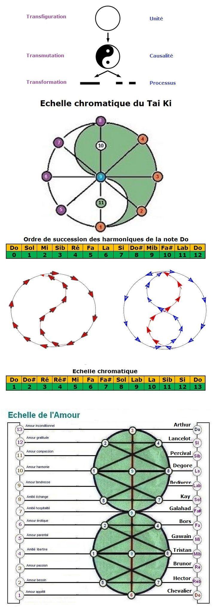 Trigramme, Hexagramme, Ennéagramme Df24adf10a86a9230b15a9ca2681d874