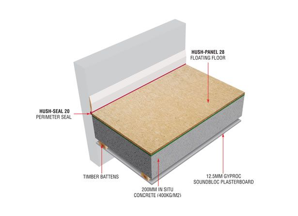 9 best images about concrete floor soundproof systems on for Concrete floor insulation