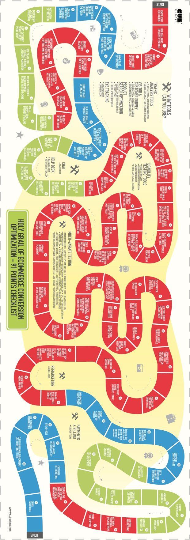 91 sposobów na optymalizację konwersji w e-commerce – świetna infografika