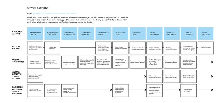 service blueprint Service design, User experience and Design strategy - new blueprint hair design