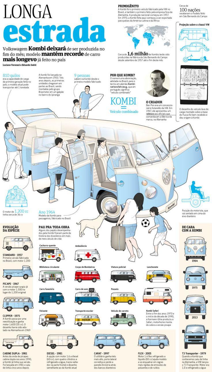 Infografia - História da Kombi