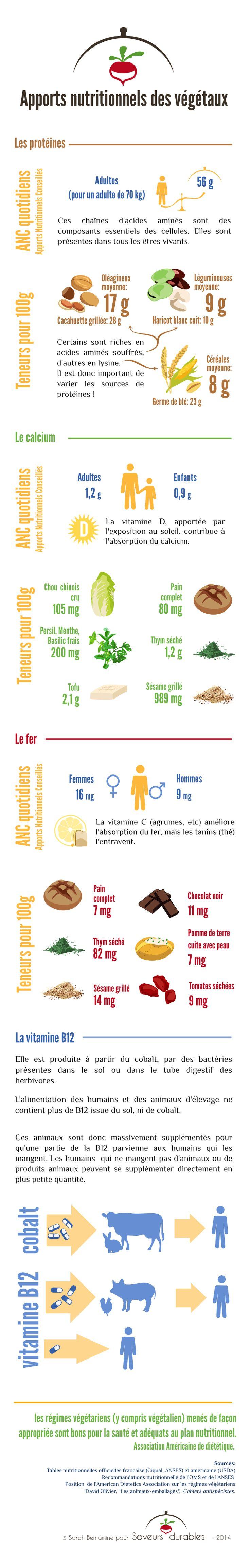 Tableau de valeur nutritive au quotidien vs sources chez les végétaux.