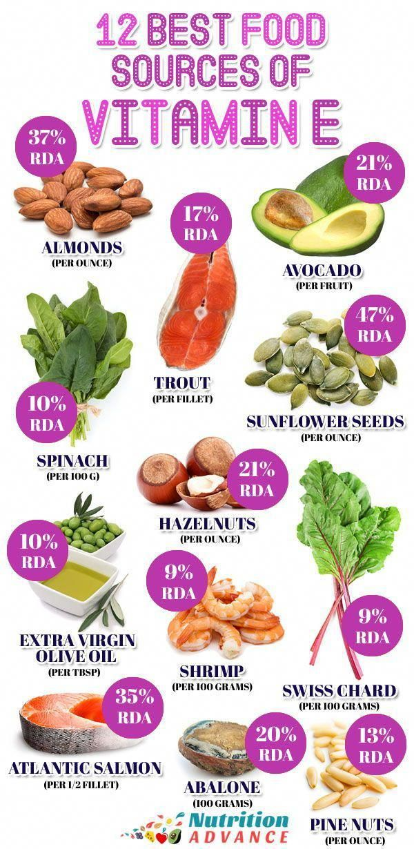 12 Best Food Sources of Vitamin E | This infographic shows 12 foods that are hig…