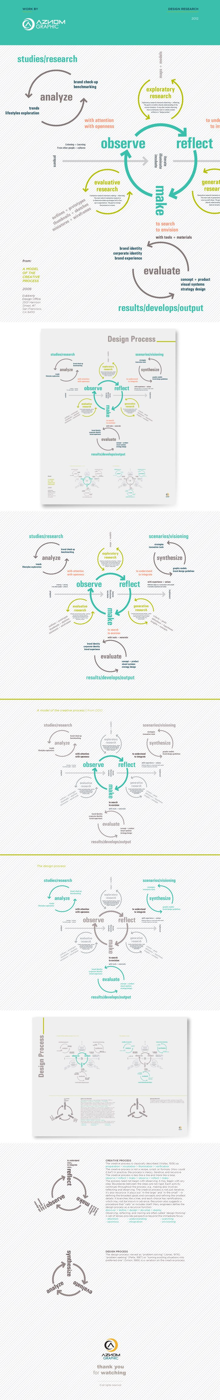 A Model of the Creative Process.  Possible use of infographics in the website.