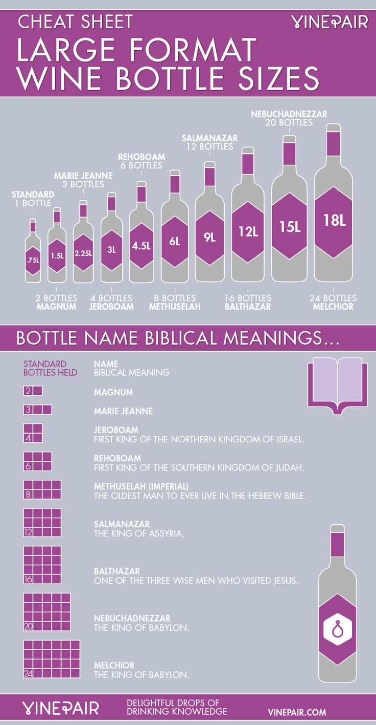 Wine Bottle Size Name Infographic - Learn About Large Format Wine Bottle Sizes #wine #winetasting #wineeducation