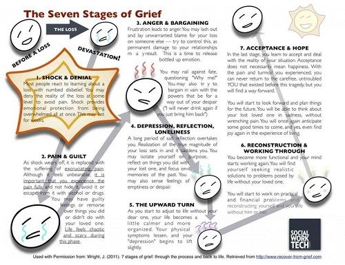 Grief Symptoms, Causes and Effects