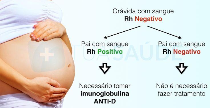 Como o tipo de sangue negativo pode afetar a gravidez