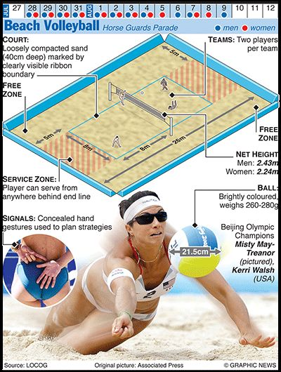 OLYMPICS 2012: Beach Volleyball