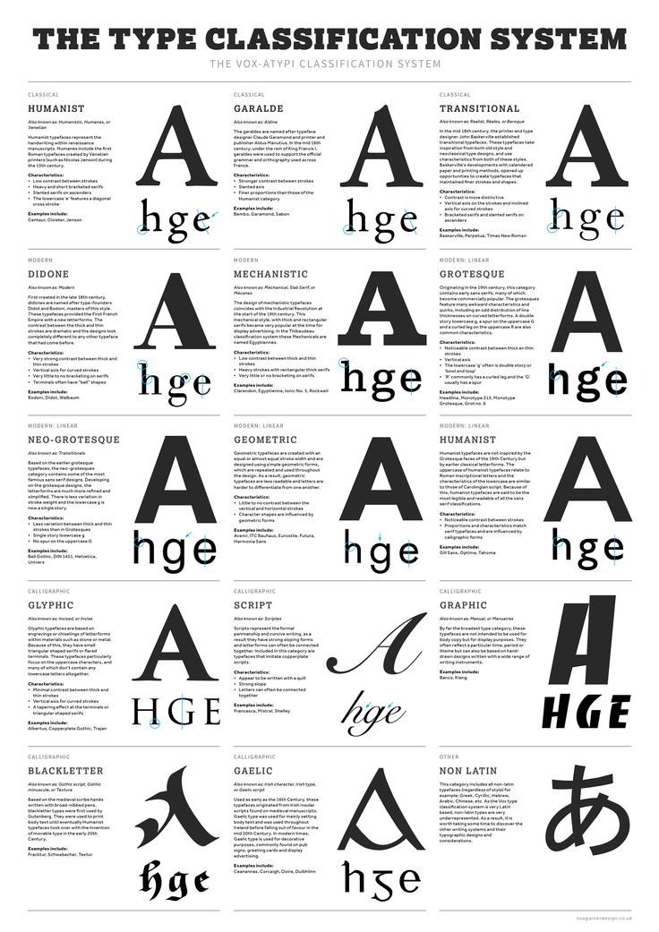 Type Classification System Poster design - focusing on the Vox A-TYPI typographic classification system.