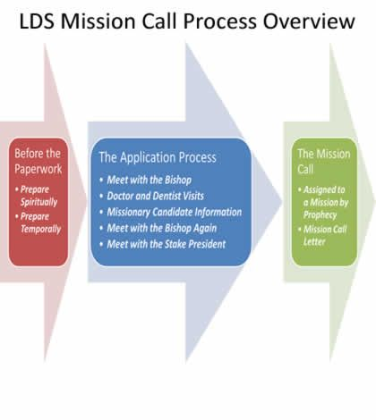 mission papers lds Church-service missionary paper recommendation forms  note: please  only select the paper recommendation process if online access is not available.