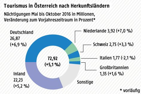© Grafik: APA/ORF.at; Quelle: APA/Statistik Austria