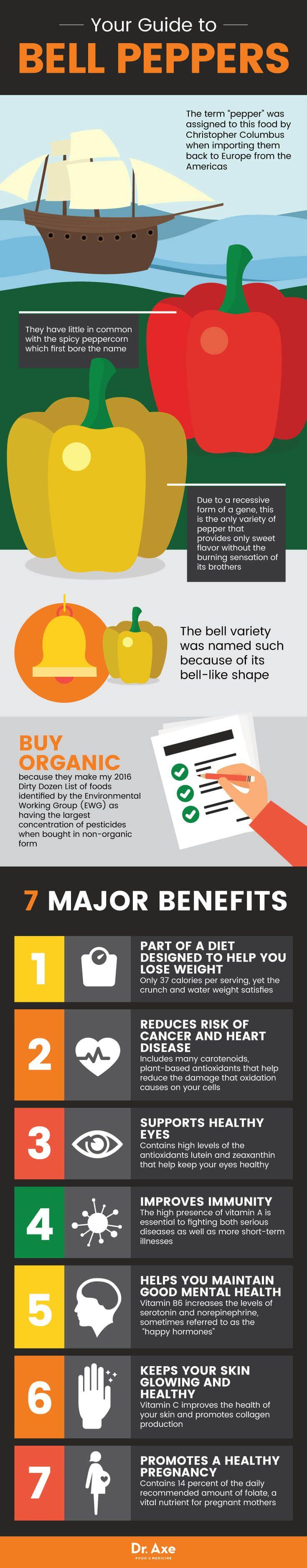 Bell pepper benefits - Dr. Axe http://www.draxe.com #health #holistic #natural