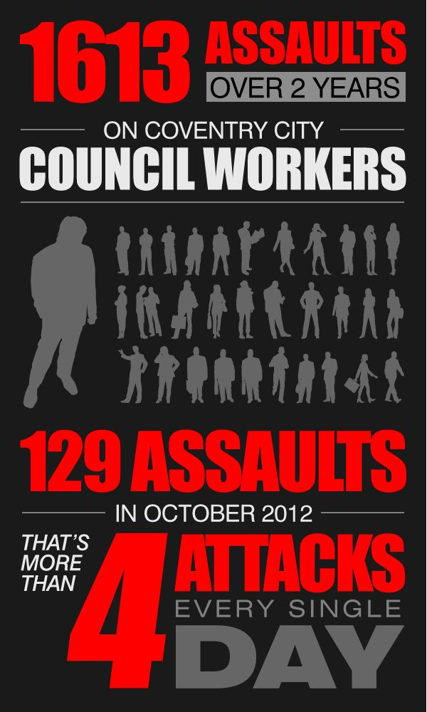 Infographic - 1613 Assaults (over 2 years) on Coventry City Council Workers. Original article: http://www.coventrytelegraph.net/news/coventry-news/coventry-city-council-workers-attacked-7812488