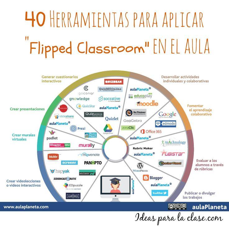 Herramientas para flipped classroom                                                                                                                                                     Más