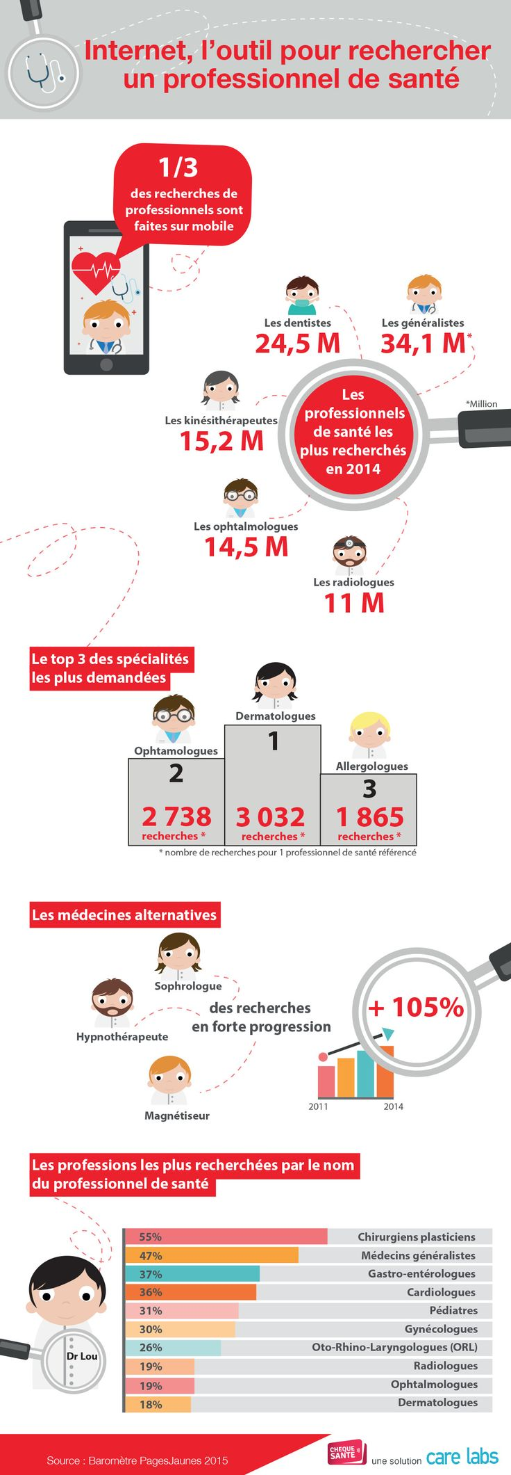 INFOGRAPHIE : Internet, l'outil pour rechercher un professionnel de santé  bit.ly/1KfCMQJ #esanté #ehealth #santéconnectée #hcsmeufr