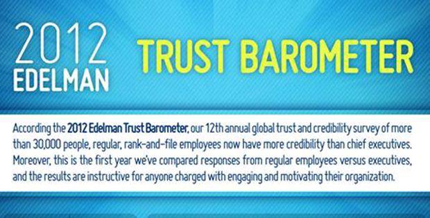 Trust Barometer, Edelman (2012)
