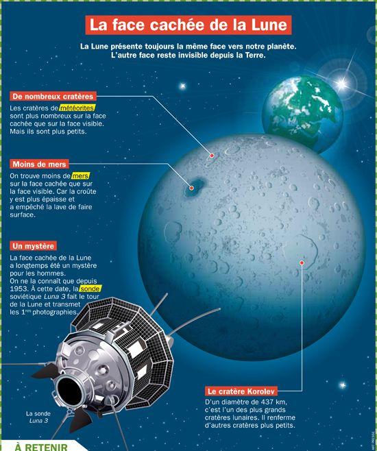 Fiche exposés : La face cachée de la Lune (satellite de la Terre)