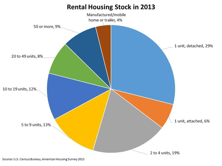 What Kind of Homes are in the Rental Housing Stock?