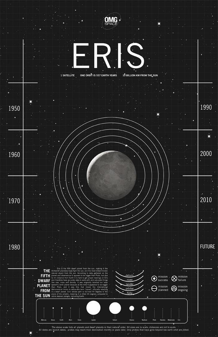 Eris is the fifth dwarf planet from the sun, making it the eleventh planetary body from the Sun, and the most distant known natural object from th