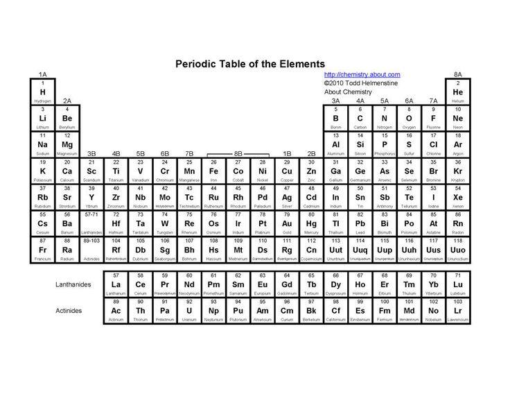 Printable Periodic Tables (PDF) | Periodic table