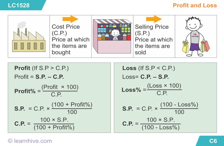 Image result for formula for profit and loss kids