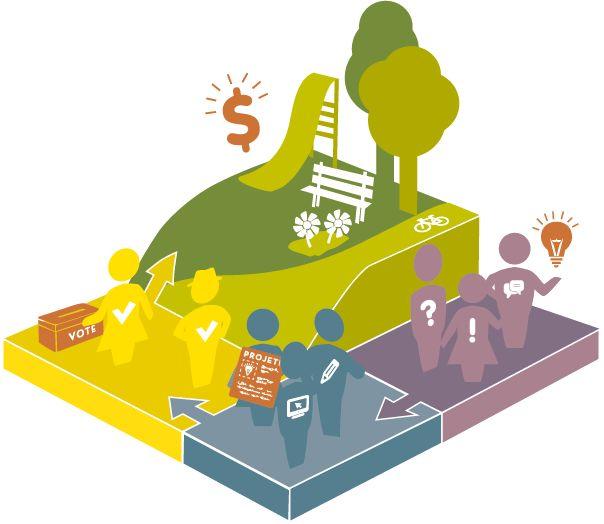 Le budget participatif