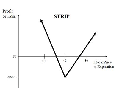 Options market efficiency and the box spread strategy