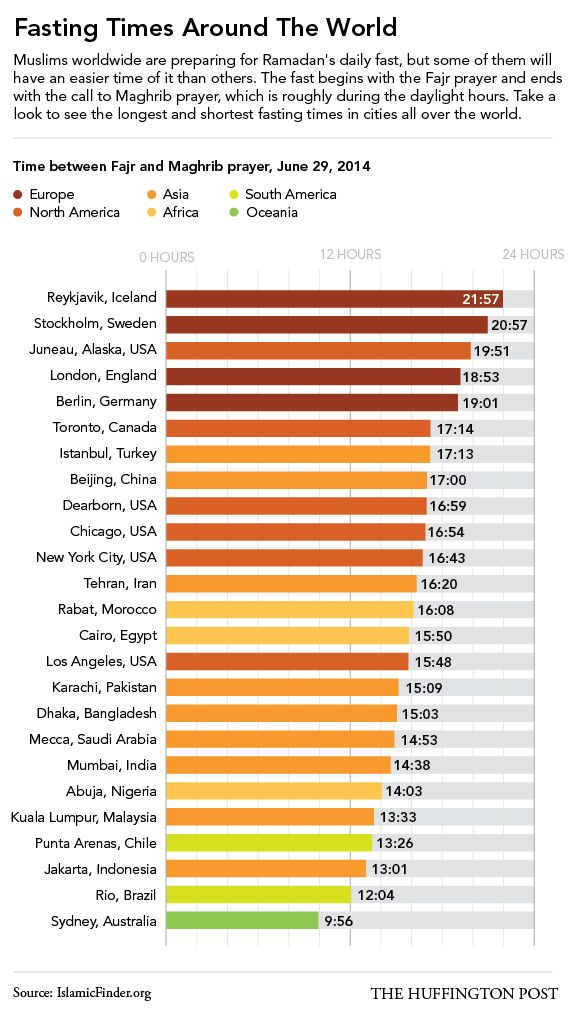 How Long Muslims Fast For Ramadan Around The World