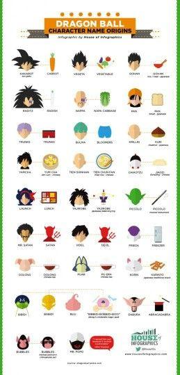 L'origine des noms des personnages de Dragon Ball. Saviez vous aussi que le nom d'adoption de kakarot (sangoku) tire son origine d'un personnage legendaire chinois : le singe immortel songoku qui possede un baton magique et un nuage magique.
