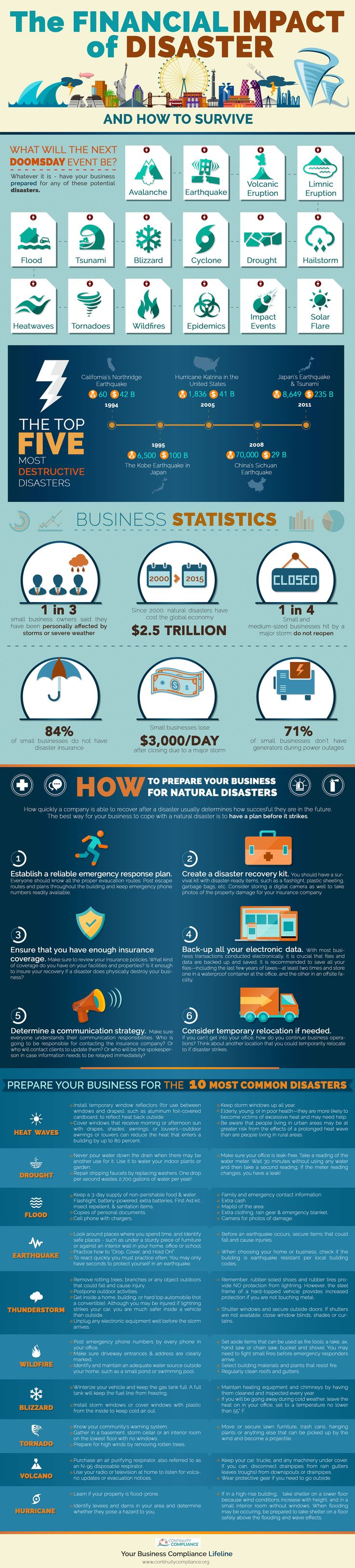 Business Disaster Recovery & Continuity Plan [Infographic]