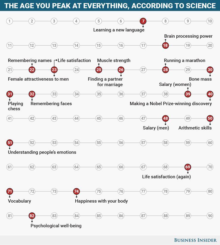 Here are the ages you peak at everything throughout life (Business Insider 16 March 2017)