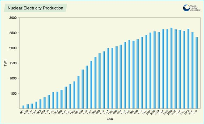Nuclear Electricity Production vv