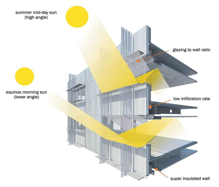 best shading for south facade - Google Search