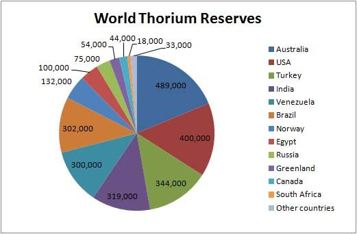 Why Thorium #1: Th resources are 3x more abundant than U resources