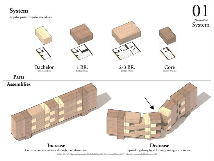 System: the two examples represented use the same four building blocks: a bachelor unit, a one bedroom unit, a two/three bedroom unit, and an egress unit. These base units are constructed from combinations of the same floor, wall, ceiling, kitchen, and WC modules. Contrary to this maximum level of prefabrication and modularity, at the level of the assembly, the system is intended to flex and adapt to site particularities through deformation in plan and differences in stacking height.
