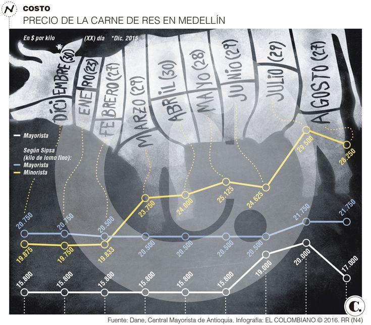 Precio de la carne sube en Colombia