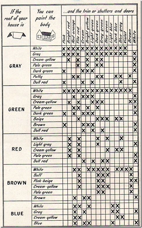 Helpful chart for choosing exterior paint colors for the house Like our work if so please help us get a 1000 followers by liking and repining this, and following us Thanks for supporting a local family owned business