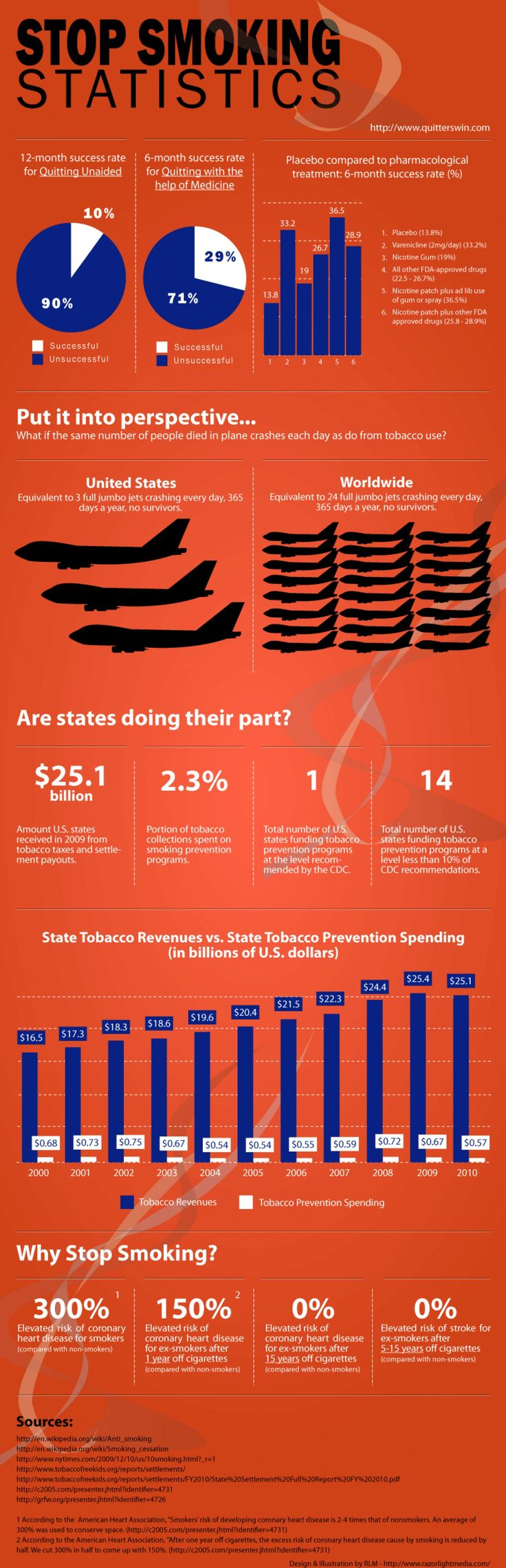 Stop Smoking Statistics  Infographic