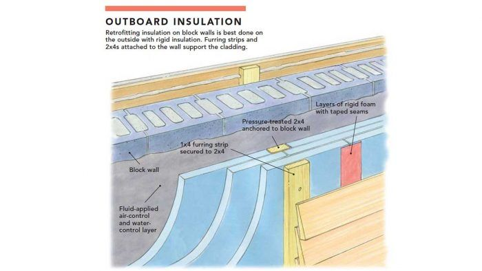 Insulating An Uninsulated Block Wall Home Block Wall Rigid Insulation Insulation
